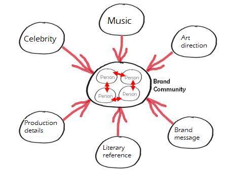 One_comm_brandcommunity_planning